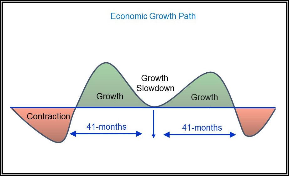 Economic Growth Path