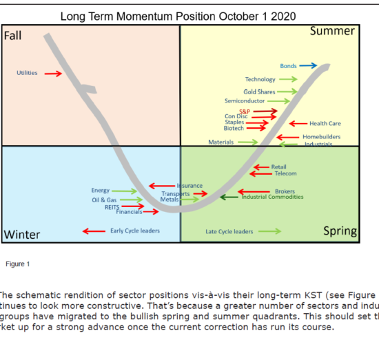 long-term-momentum